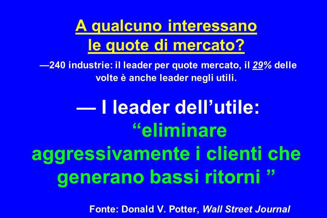 A qualcuno interessano le quote di mercato? 240 industrie: il leader per quote mercato, il 29% delle volte è anche leader negli utili. I leader dellut
