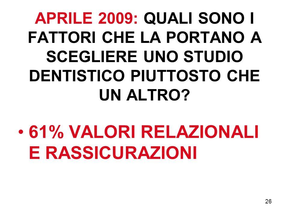 26 APRILE 2009: QUALI SONO I FATTORI CHE LA PORTANO A SCEGLIERE UNO STUDIO DENTISTICO PIUTTOSTO CHE UN ALTRO? 61% VALORI RELAZIONALI E RASSICURAZIONI