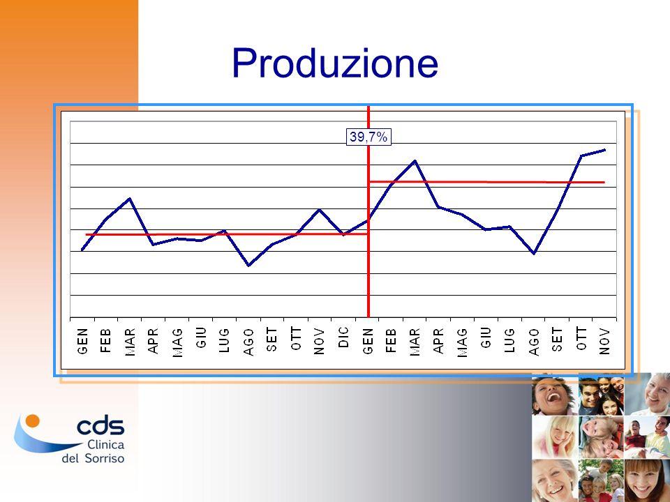 Produzione 39,7%