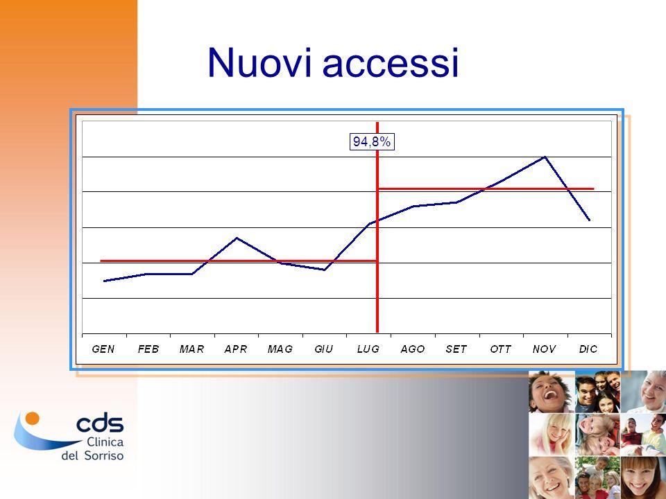 Nuovi accessi 94,8%