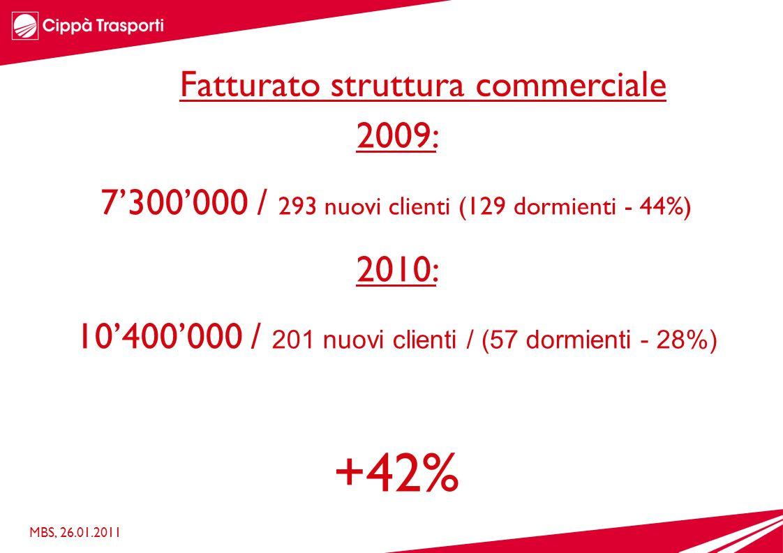 2009: 7300000 / 293 nuovi clienti (129 dormienti - 44%) 2010: 10400000 / 201 nuovi clienti / (57 dormienti - 28%) +42% MBS, 26.01.2011 Fatturato struttura commerciale