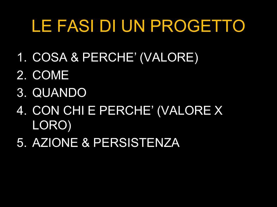 LE FASI DI UN PROGETTO 1.COSA & PERCHE (VALORE) 2.COME 3.QUANDO 4.CON CHI E PERCHE (VALORE X LORO) 5.AZIONE & PERSISTENZA