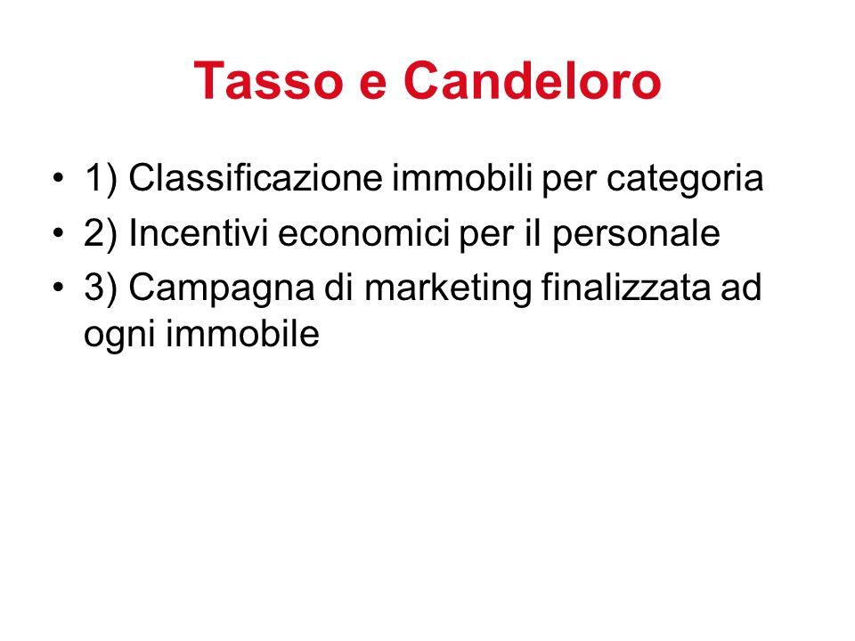 Tasso e Candeloro 1) Classificazione immobili per categoria 2) Incentivi economici per il personale 3) Campagna di marketing finalizzata ad ogni immobile