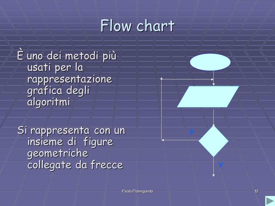 Paola Pianegonda12 Flow chart È uno dei metodi più usati per la rappresentazione grafica degli algoritmi Si rappresenta con un insieme di figure geome