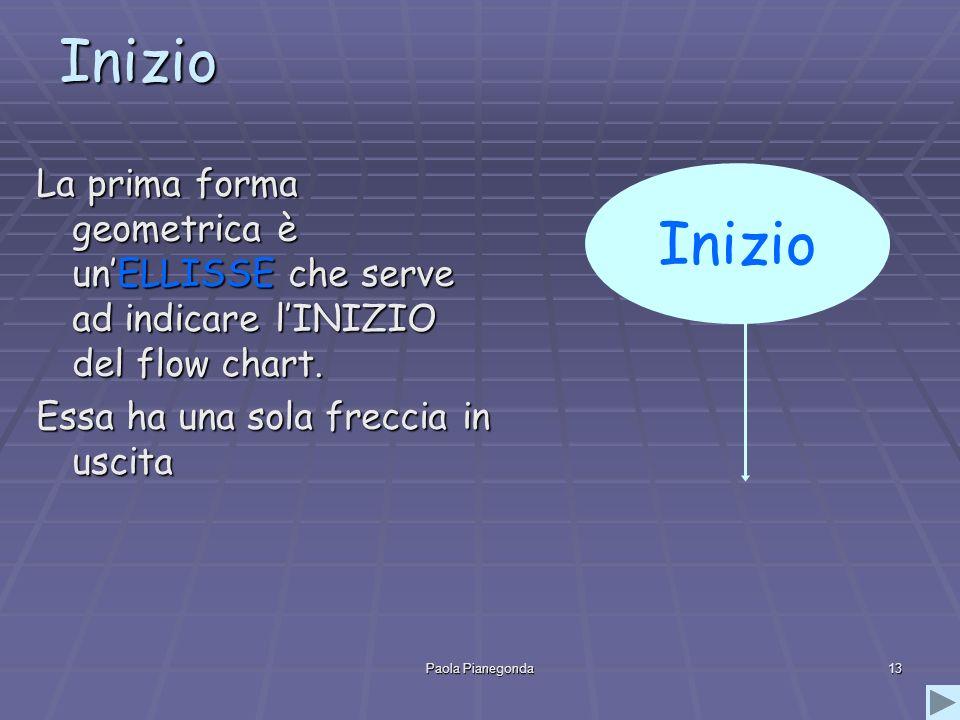 Paola Pianegonda13 Inizio La prima forma geometrica è unELLISSE che serve ad indicare lINIZIO del flow chart. Essa ha una sola freccia in uscita Inizi