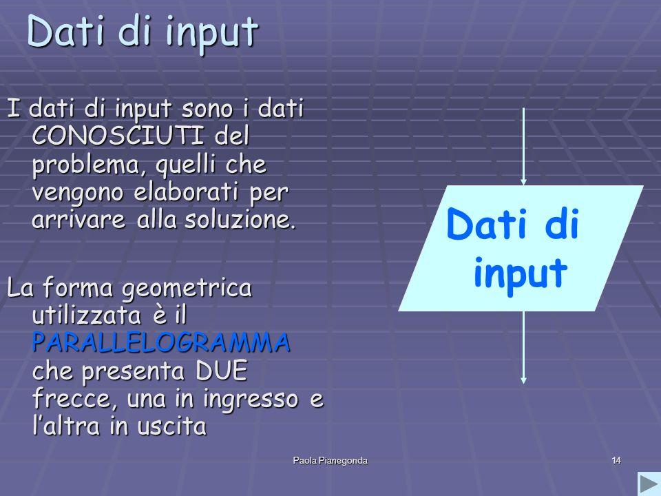 Paola Pianegonda14 Dati di input I dati di input sono i dati CONOSCIUTI del problema, quelli che vengono elaborati per arrivare alla soluzione. La for