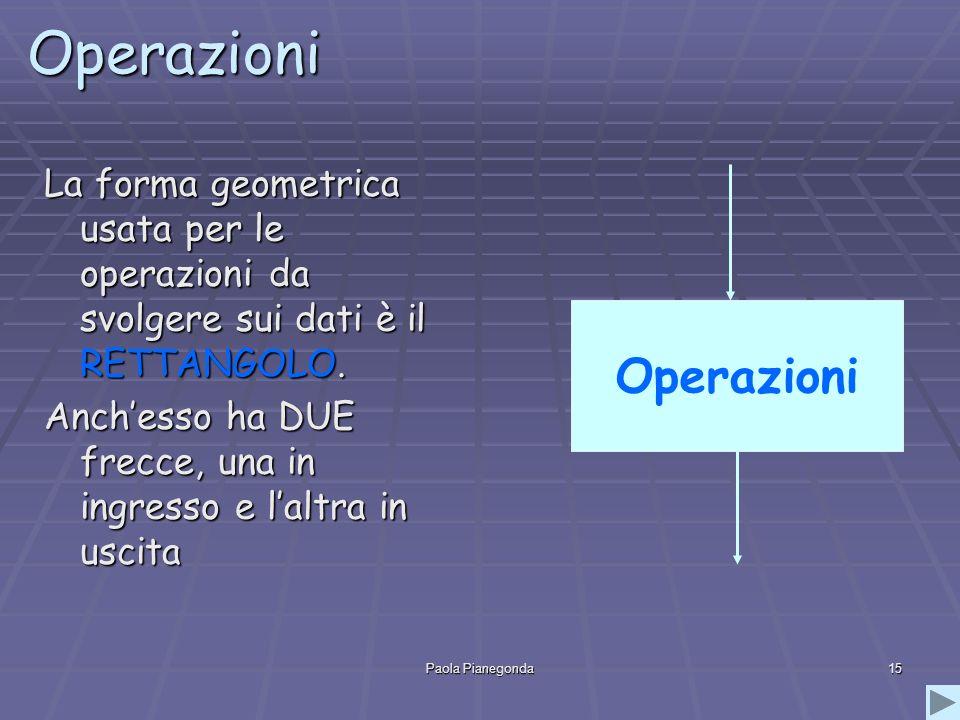 Paola Pianegonda15 Operazioni La forma geometrica usata per le operazioni da svolgere sui dati è il RETTANGOLO. Anchesso ha DUE frecce, una in ingress