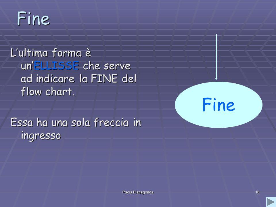 Paola Pianegonda18 Fine Lultima forma è unELLISSE che serve ad indicare la FINE del flow chart. Essa ha una sola freccia in ingresso Fine