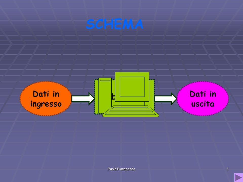 Paola Pianegonda14 Dati di input I dati di input sono i dati CONOSCIUTI del problema, quelli che vengono elaborati per arrivare alla soluzione.