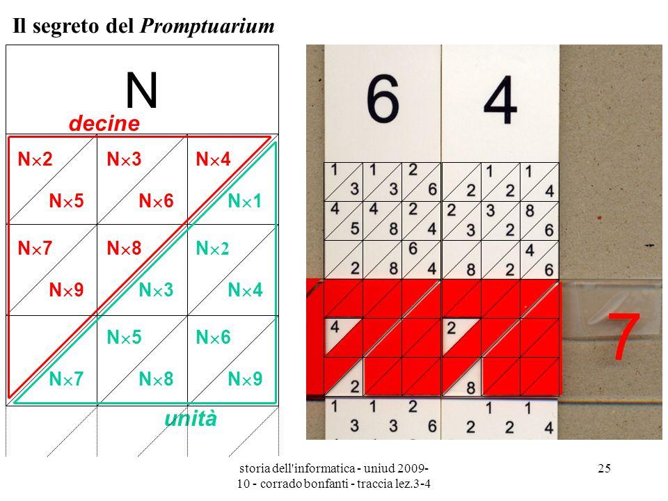 storia dell'informatica - uniud 2009- 10 - corrado bonfanti - traccia lez.3-4 25 N N 2N 3N 4 N 7N 8N 2 N 5N 6 N 5N 6N 1 N 9N 3N 4 N 7N 8N 9 decine uni