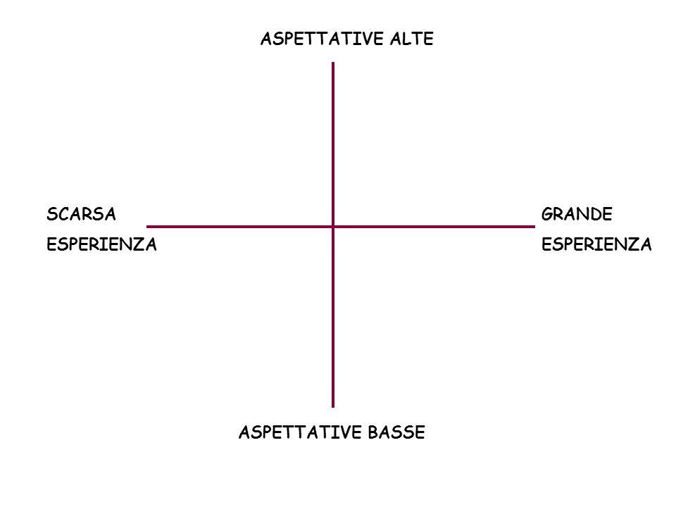 ASPETTATIVE BASSE ASPETTATIVE ALTE SCARSA ESPERIENZA GRANDE ESPERIENZA