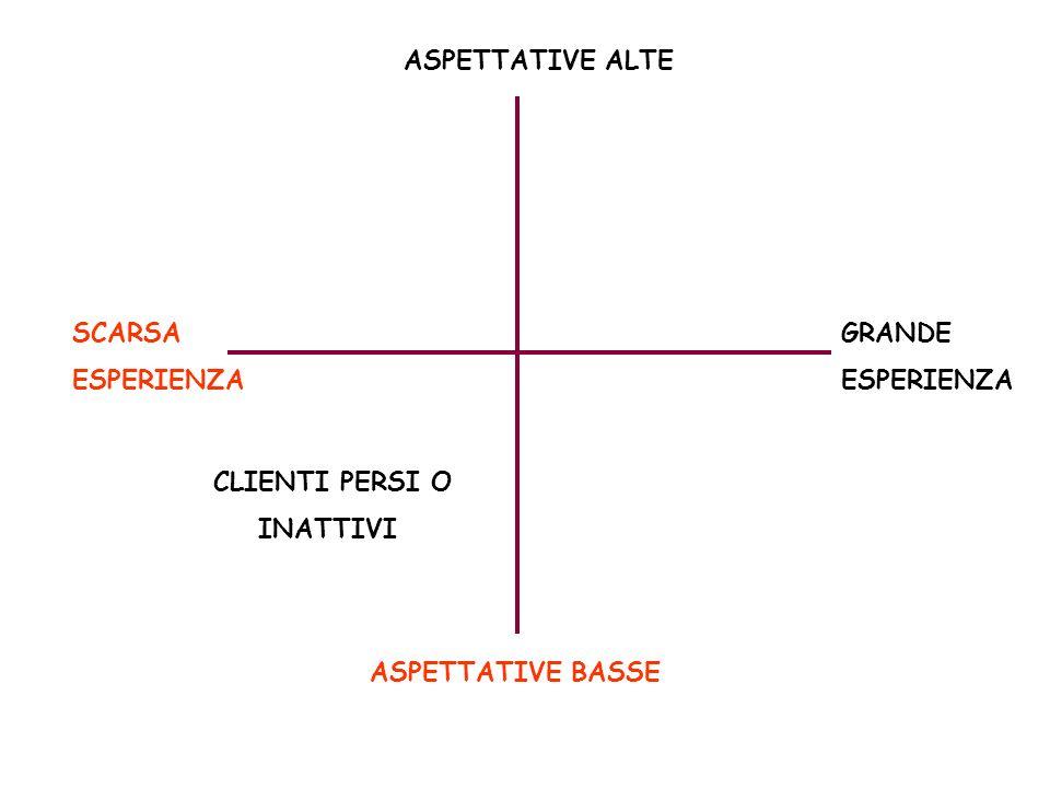 ASPETTATIVE BASSE ASPETTATIVE ALTE SCARSA ESPERIENZA GRANDE ESPERIENZA CLIENTI PERSI O INATTIVI
