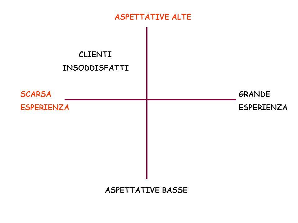 ASPETTATIVE BASSE ASPETTATIVE ALTE SCARSA ESPERIENZA GRANDE ESPERIENZA CLIENTI INSODDISFATTI
