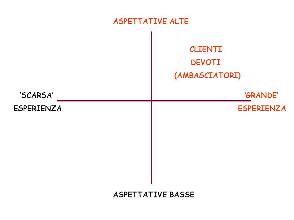 ASPETTATIVE BASSE ASPETTATIVE ALTE SCARSA ESPERIENZA GRANDE ESPERIENZA CLIENTI DEVOTI (AMBASCIATORI)