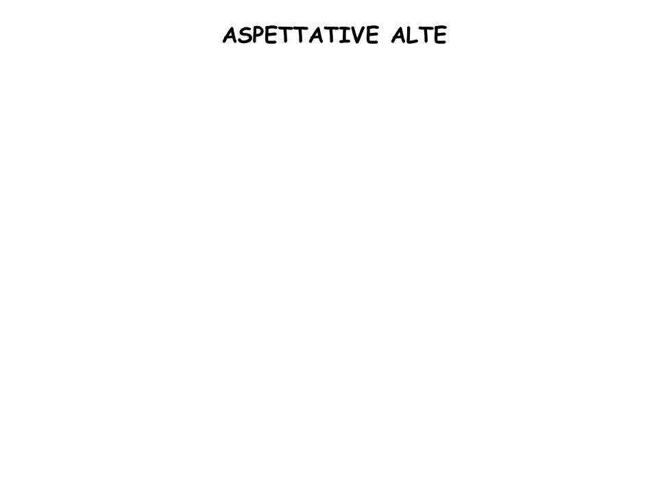 ASPETTATIVE BASSE ASPETTATIVE ALTE SCARSA ESPERIENZA GRANDE ESPERIENZA CLIENTI SODDISFATTI (AMMIRATORI)