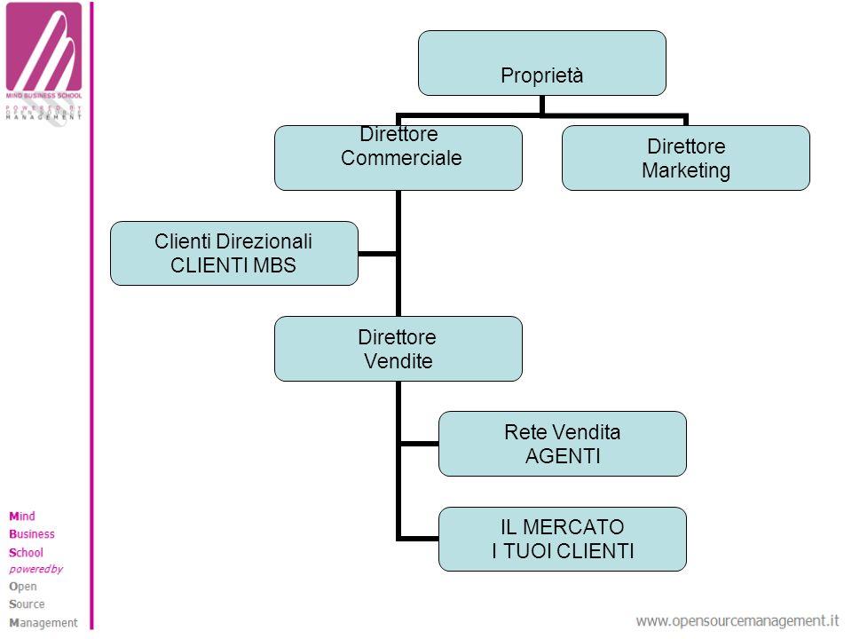 Proprietà Direttore Commerciale Direttore Vendite Rete Vendita AGENTI IL MERCATO I TUOI CLIENTI Clienti Direzionali CLIENTI MBS Direttore Marketing