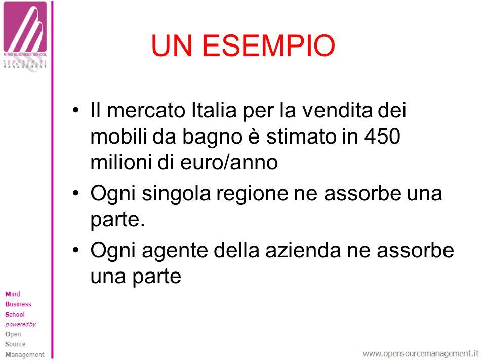 UN ESEMPIO Il mercato Italia per la vendita dei mobili da bagno è stimato in 450 milioni di euro/anno Ogni singola regione ne assorbe una parte. Ogni