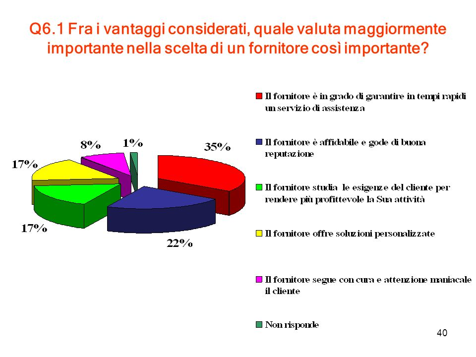 40 Q6.1 Fra i vantaggi considerati, quale valuta maggiormente importante nella scelta di un fornitore così importante?