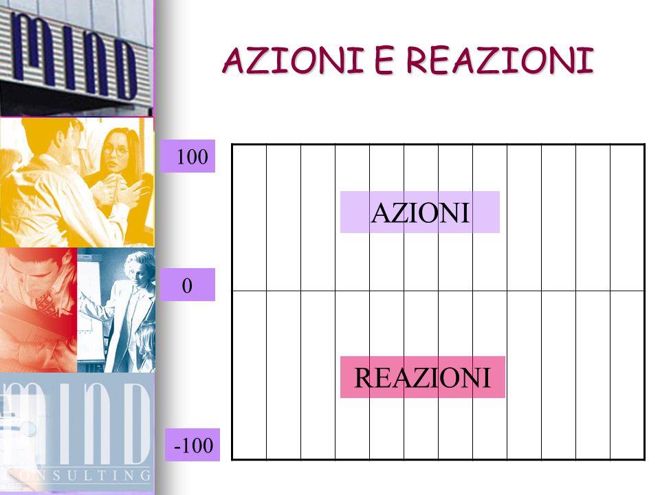 AZIONI E REAZIONI AZIONI REAZIONI 100 0 -100