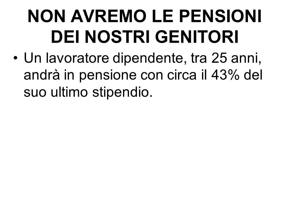 NON AVREMO LE PENSIONI DEI NOSTRI GENITORI Un lavoratore dipendente, tra 25 anni, andrà in pensione con circa il 43% del suo ultimo stipendio.