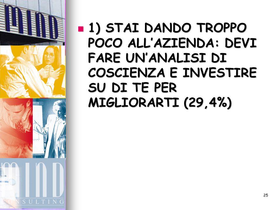 25 1) STAI DANDO TROPPO POCO ALLAZIENDA: DEVI FARE UNANALISI DI COSCIENZA E INVESTIRE SU DI TE PER MIGLIORARTI (29,4%) 1) STAI DANDO TROPPO POCO ALLAZIENDA: DEVI FARE UNANALISI DI COSCIENZA E INVESTIRE SU DI TE PER MIGLIORARTI (29,4%)