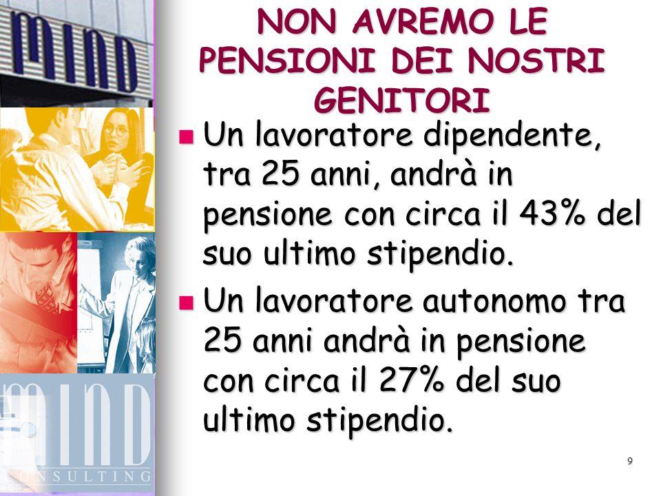 9 NON AVREMO LE PENSIONI DEI NOSTRI GENITORI Un lavoratore dipendente, tra 25 anni, andrà in pensione con circa il 43% del suo ultimo stipendio.