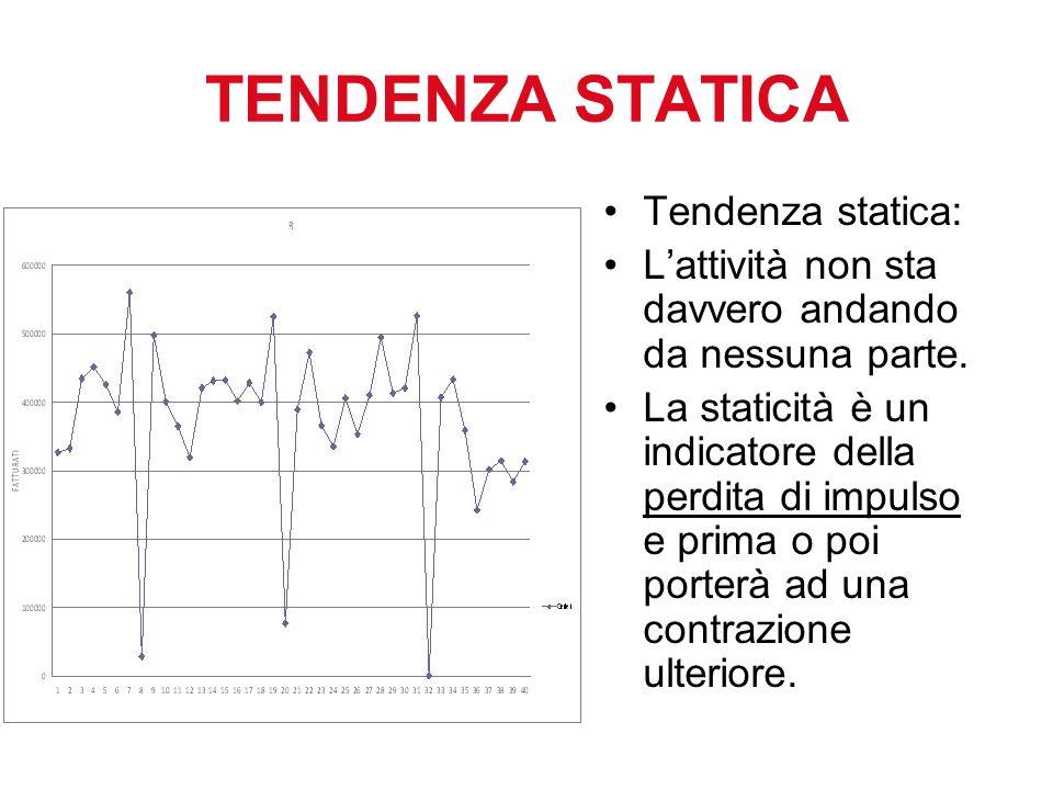 TENDENZA STATICA Tendenza statica: Lattività non sta davvero andando da nessuna parte.