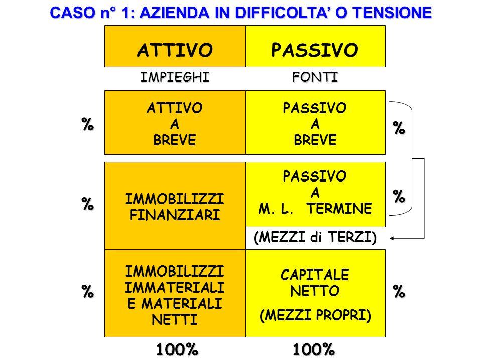 ATTIVOPASSIVO ATTIVO A BREVE IMPIEGHIFONTI PASSIVO A BREVE IMMOBILIZZI FINANZIARI PASSIVO A M.