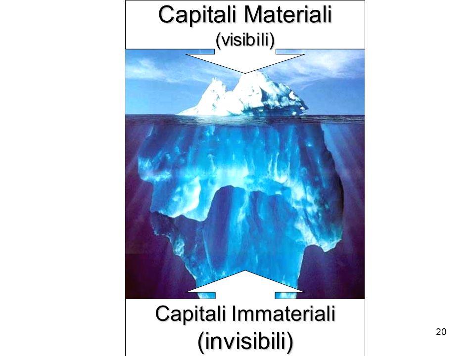 20 Capitali Materiali (visibili) Capitali Immateriali (invisibili)