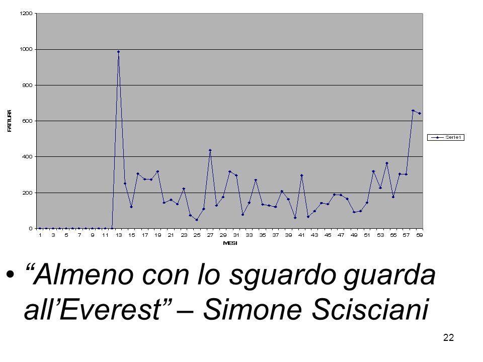 22 Almeno con lo sguardo guarda allEverest – Simone Scisciani