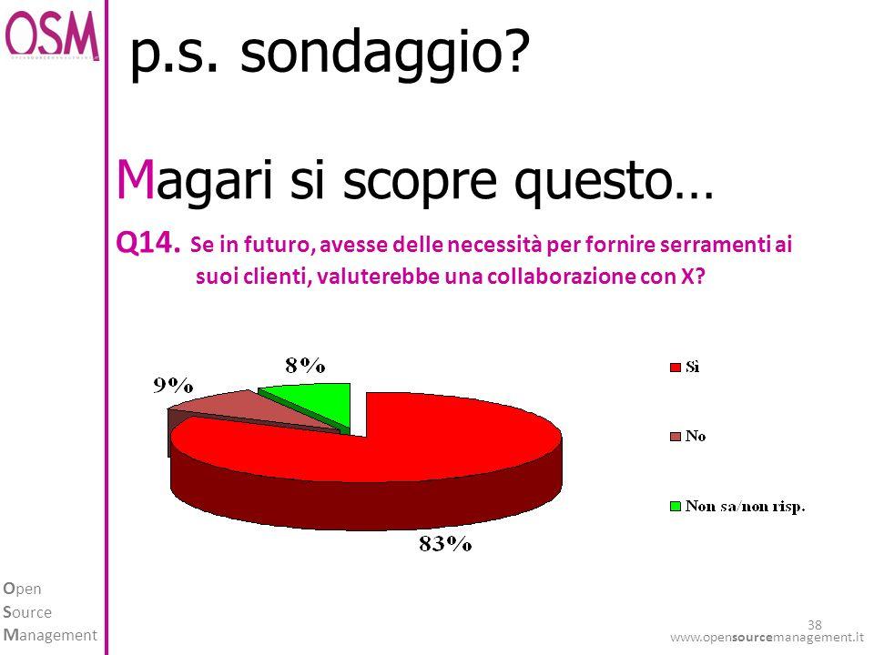 O pen S ource M anagement www.opensourcemanagement.it 38 p.s. sondaggio? Q14. Se in futuro, avesse delle necessità per fornire serramenti ai suoi clie