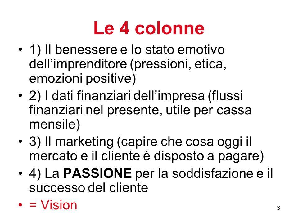 3 Le 4 colonne 1) Il benessere e lo stato emotivo dellimprenditore (pressioni, etica, emozioni positive) 2) I dati finanziari dellimpresa (flussi finanziari nel presente, utile per cassa mensile) 3) Il marketing (capire che cosa oggi il mercato e il cliente è disposto a pagare) 4) La PASSIONE per la soddisfazione e il successo del cliente = Vision