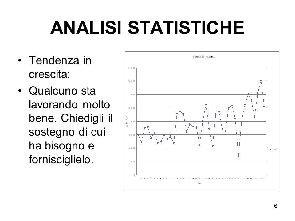 6 ANALISI STATISTICHE Tendenza in crescita: Qualcuno sta lavorando molto bene.