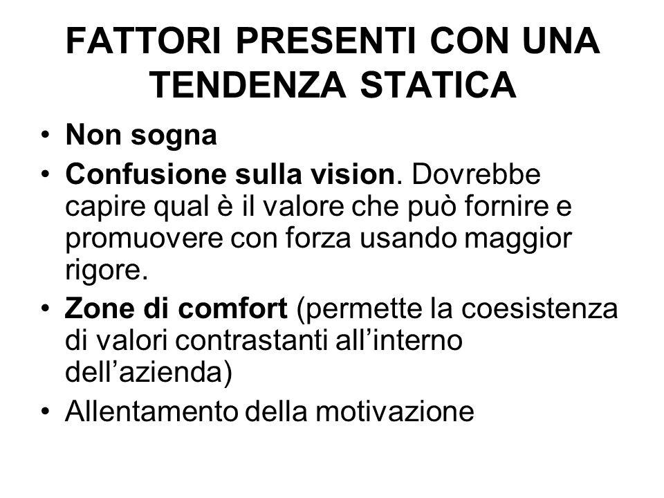 FATTORI PRESENTI CON UNA TENDENZA STATICA Non sogna Confusione sulla vision.