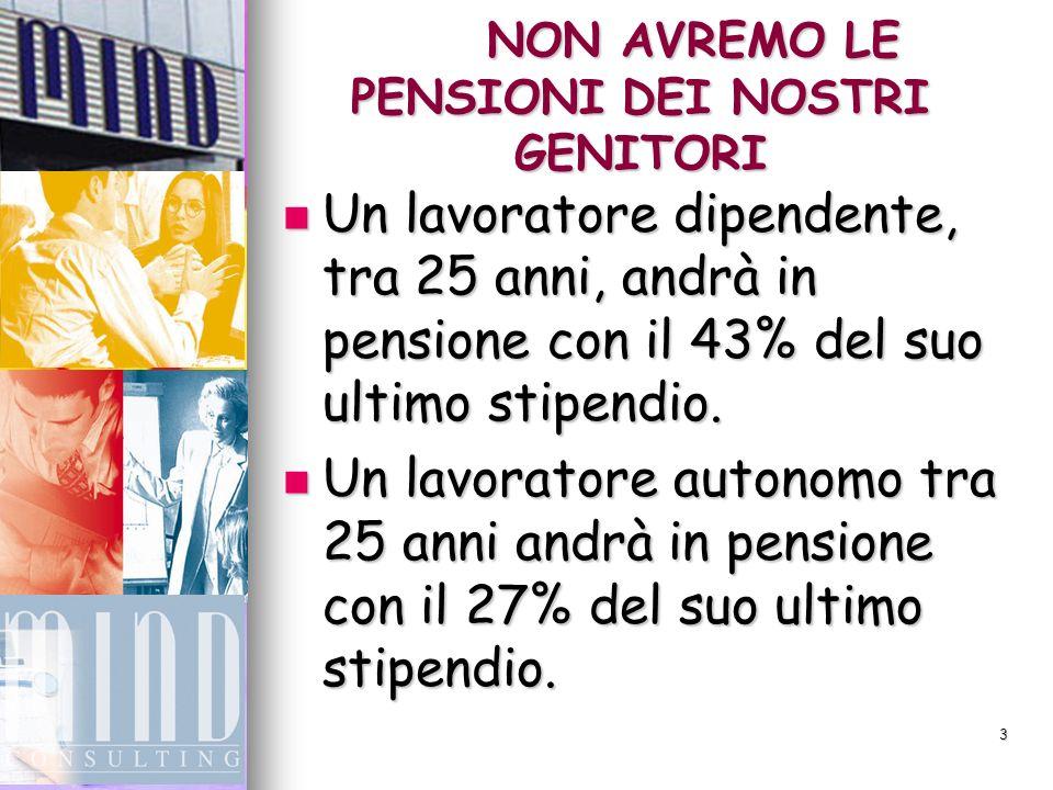 3 NON AVREMO LE PENSIONI DEI NOSTRI GENITORI Un lavoratore dipendente, tra 25 anni, andrà in pensione con il 43% del suo ultimo stipendio.