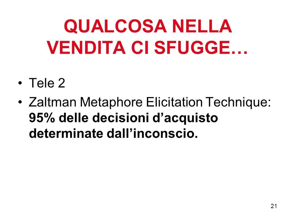 21 QUALCOSA NELLA VENDITA CI SFUGGE… Tele 2 Zaltman Metaphore Elicitation Technique: 95% delle decisioni dacquisto determinate dallinconscio.