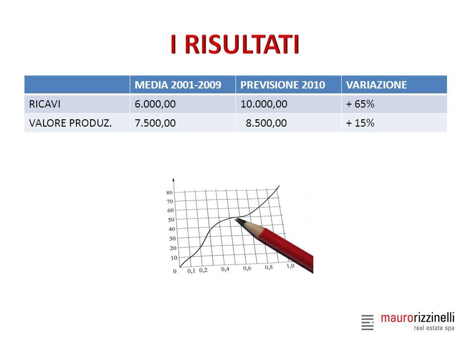 MEDIA 2001-2009PREVISIONE 2010VARIAZIONE RICAVI6.000,0010.000,00+ 65% VALORE PRODUZ.7.500,00 8.500,00+ 15%