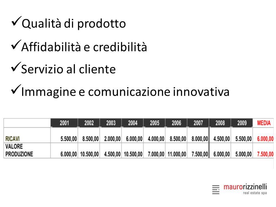Qualità di prodotto Affidabilità e credibilità Servizio al cliente Immagine e comunicazione innovativa