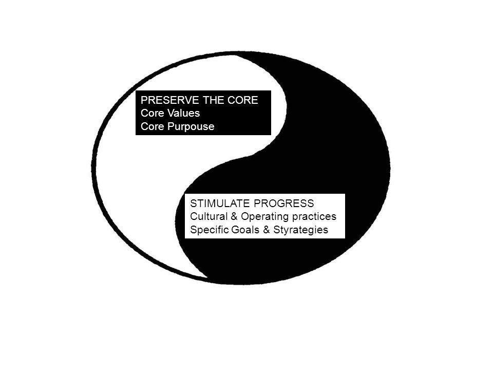 PRESERVE THE CORE Core Values Core Purpouse STIMULATE PROGRESS Cultural & Operating practices Specific Goals & Styrategies