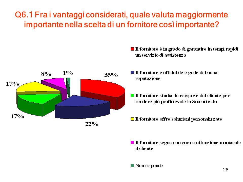 28 Q6.1 Fra i vantaggi considerati, quale valuta maggiormente importante nella scelta di un fornitore così importante?