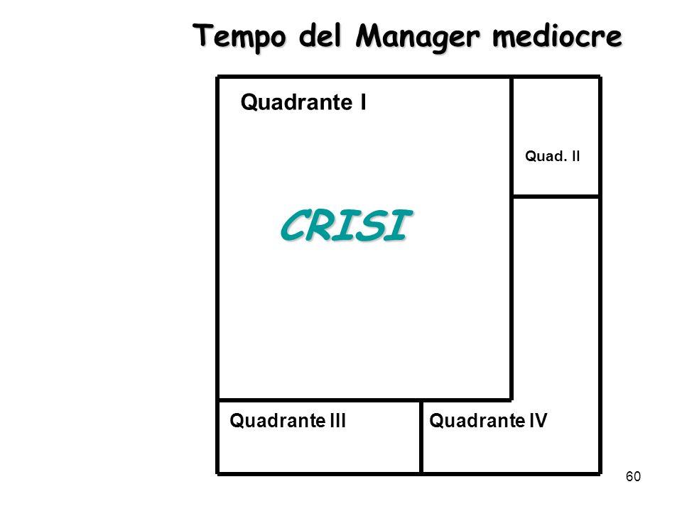 60 CRISI Quadrante I Quadrante IIIQuadrante IV Quad. II Tempo del Manager mediocre