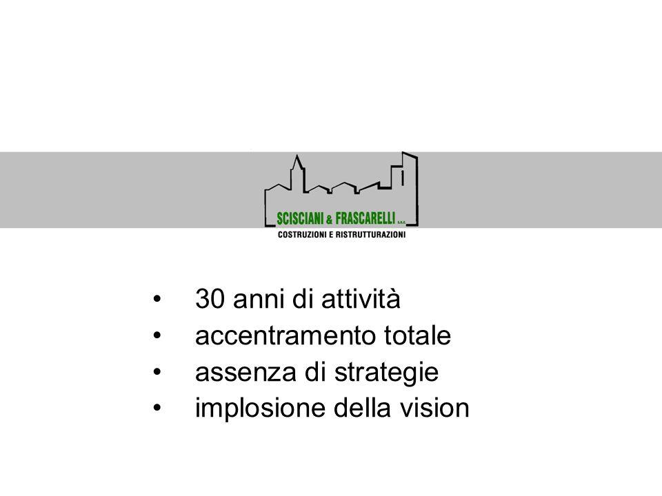 30 anni di attività accentramento totale assenza di strategie implosione della vision