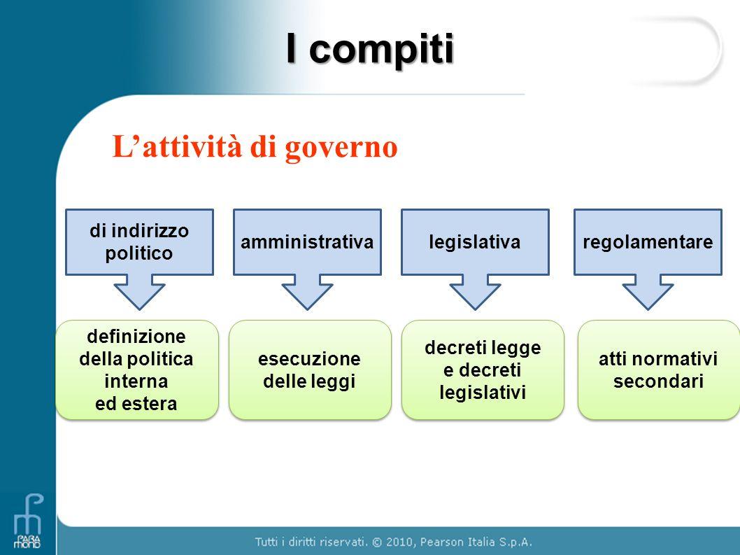 I compiti Lattività di governo di indirizzo politico amministrativalegislativaregolamentare definizione della politica interna ed estera definizione d