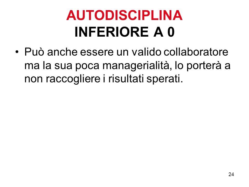 24 AUTODISCIPLINA INFERIORE A 0 Può anche essere un valido collaboratore ma la sua poca managerialità, lo porterà a non raccogliere i risultati sperati.