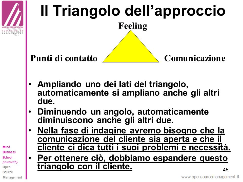 45 Il Triangolo dellapproccio Ampliando uno dei lati del triangolo, automaticamente si ampliano anche gli altri due. Diminuendo un angolo, automaticam