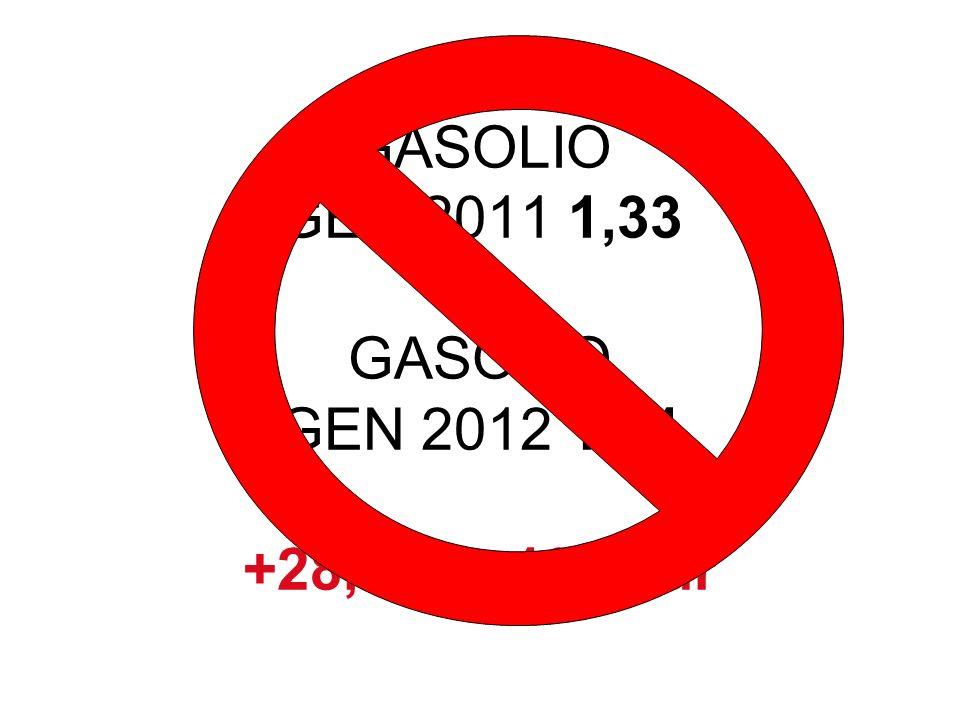GASOLIO GEN 2011 1,33 GASOLIO GEN 2012 1,71 +28,5% = 195 eur