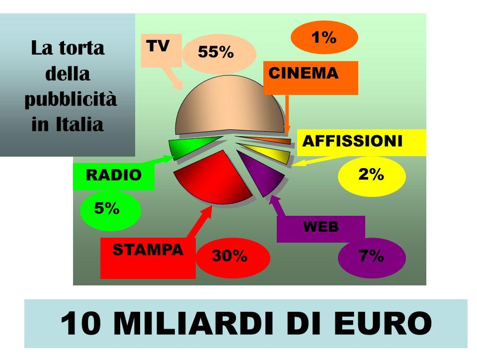 RADIO WEB AFFISSIONI STAMPA CINEMA TV 55% 5% 30% 1% 2% 7% La torta della pubblicità in Italia 10 MILIARDI DI EURO