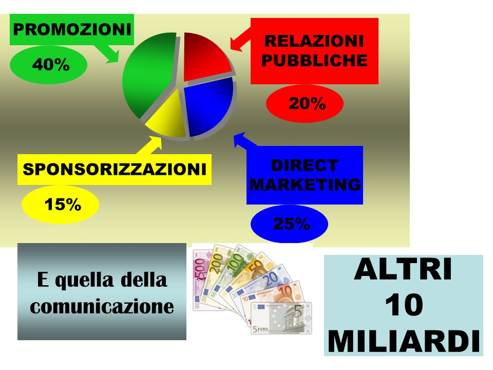 SPONSORIZZAZIONI RELAZIONI PUBBLICHE DIRECT MARKETING PROMOZIONI 40% 25% 20% 15% E quella della comunicazione ALTRI 10 MILIARDI