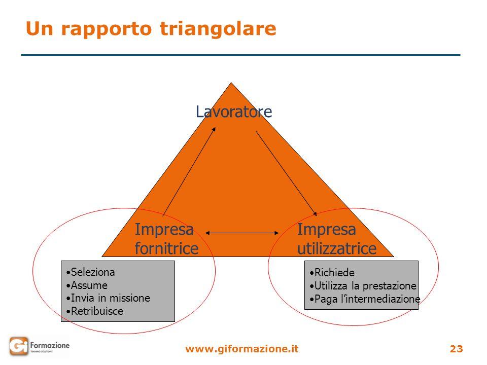 www.giformazione.it23 Lavoratore Impresa fornitrice Impresa utilizzatrice Seleziona Assume Invia in missione Retribuisce Richiede Utilizza la prestazi