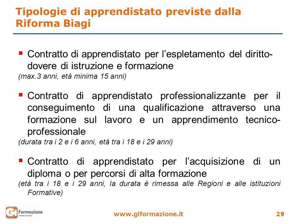 www.giformazione.it29 Contratto di apprendistato per lespletamento del diritto- dovere di istruzione e formazione (max.3 anni, età minima 15 anni) Con